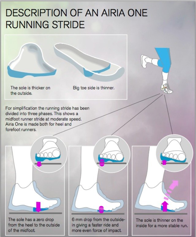 Description of an Aria One running stride